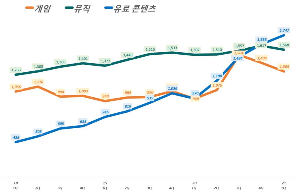 카카오 실적, 분기별 카카오 콘텐츠 부문별 매출 추이( ~ 21년 1분기), Graph by Happist