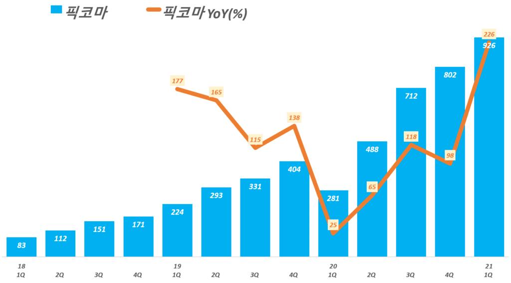 카카오 실적, 분기별 카카오 콘텐츠 부문 중 픽코마 매출 추이( ~ 21년 1분기), 매출은 유료콘텐츠 매출에서 비율로 나눈 것, Graph by Happist
