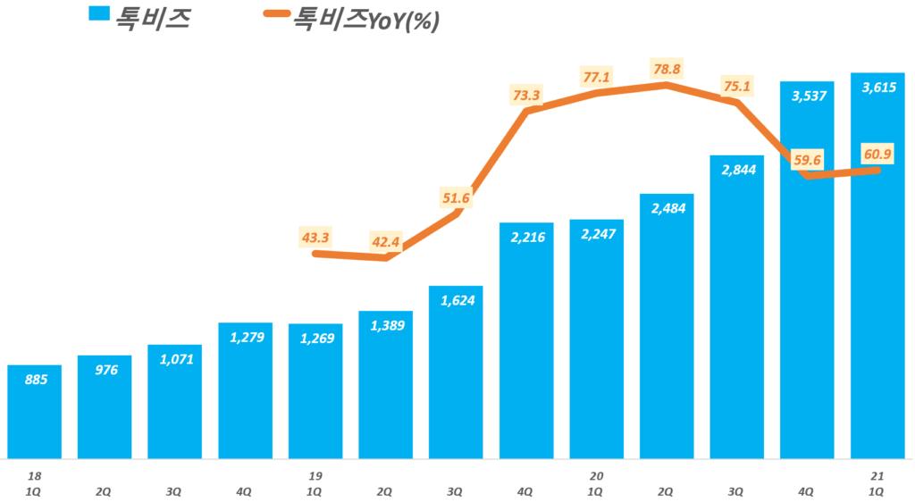 카카오 실적, 분기별 카카오 톡비즈 매출 추이( ~ 21년 1분기), Graph by Happist