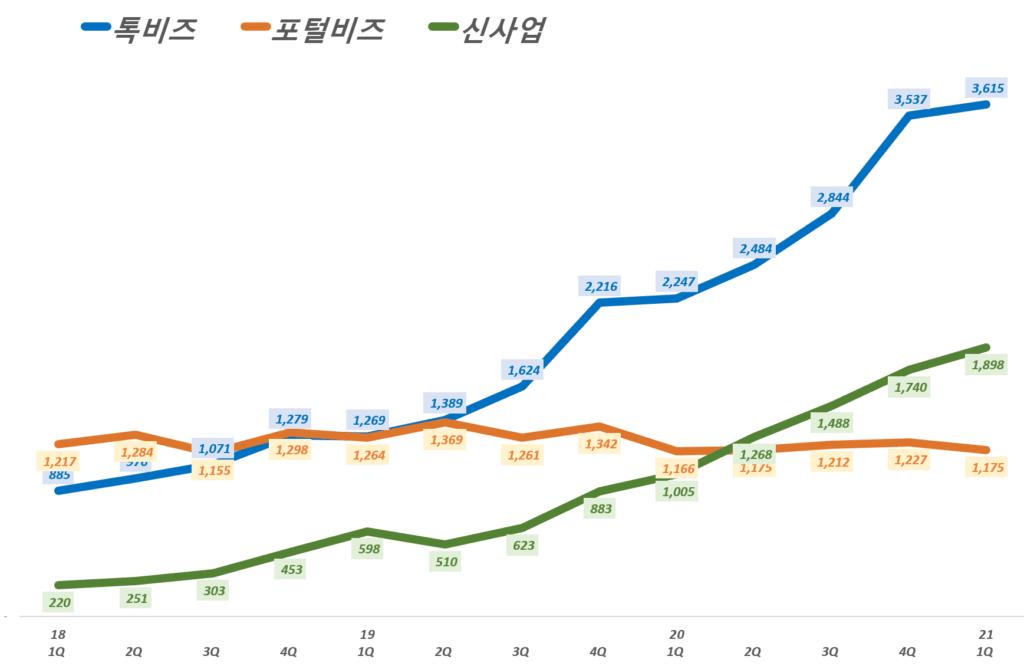 카카오 실적, 분기별 카카오  플랫폼 부문 각 영역 매출 추이( ~ 21년 1분기), Graph by Happist