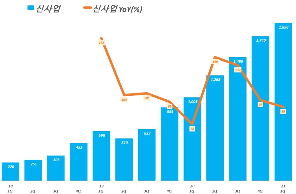 카카오 실적, 분기별 카카오 플랫폼 부문 중 신사업 매출 추이( ~ 21년 1분기), Graph by Happist