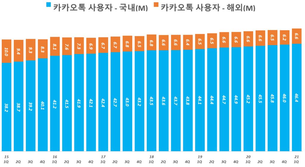 카카오 실적, 카카오톡 월간 사용자(MAU) 추이( ~ 21년 1분기), Graph by Happist