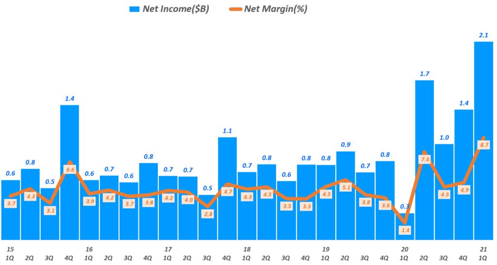 타겟 실적, 분기별 타겟 순이익 및 순이익율 추이( ~ 21년 1분기), Target Quarterly Net Income & Net Income margine(%), Graph by Happist