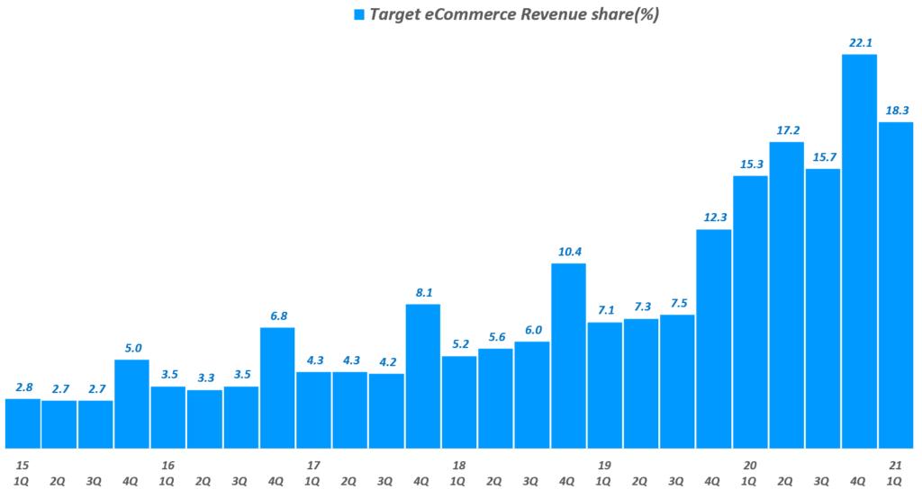 타겟 실적, 타겟 분기별 이커머스 매출 비중 추이( ~ 21년 1분기), Target Quarterly eCommerce revenue share(%), Graph by Happist