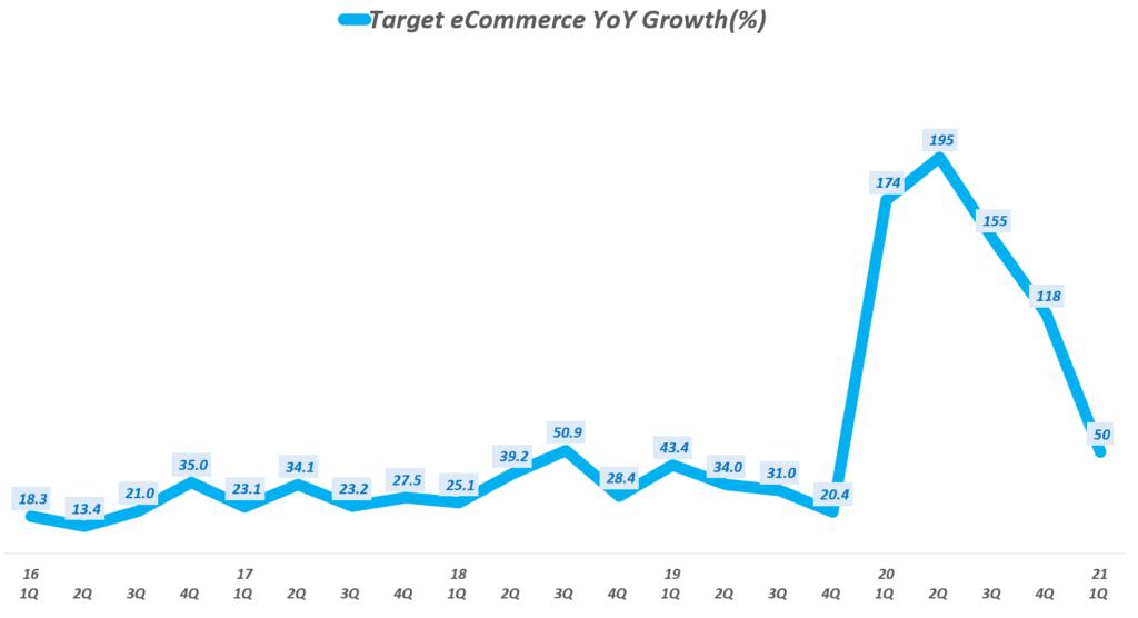 타겟 실적, 타겟 분기별 이커머스 매출 증가율 추이( ~ 21년 1분기), Target Quarterly eCommerce Sales growth rate(%), Graph by Happist.