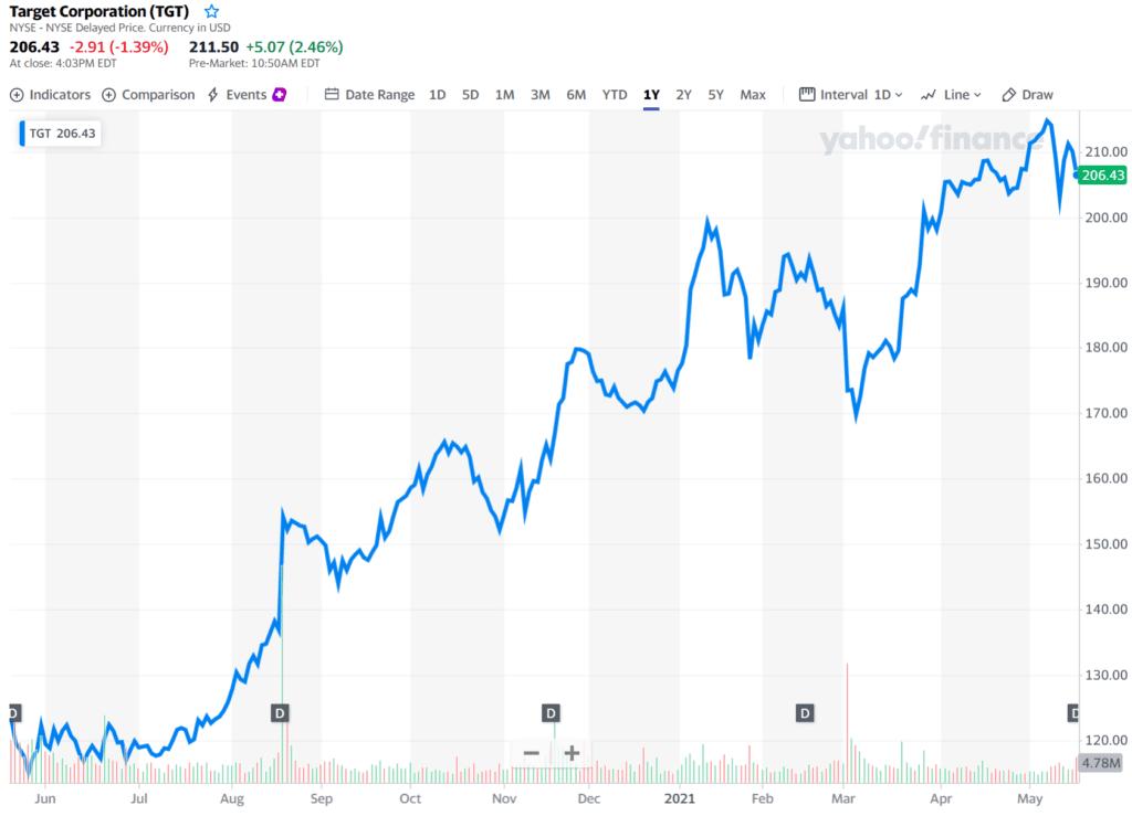 타겟 주가 추이, Target stoock price trend, 21년 5월 기준