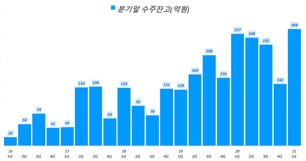 파크스시템스 실적, 분기말 파크시스템스 수주잔고( ~ 21년 1분기), Graph by Happist