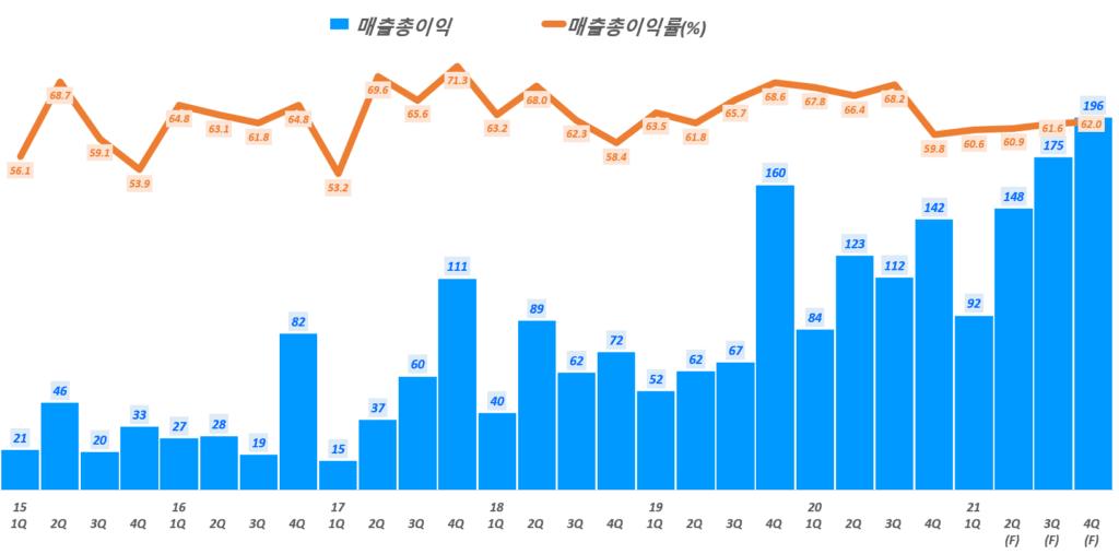 파크스시템스 실적, 분기별 파크시스템스 매출총이익 및 매출총이익율 추이( ~ 21년 4분기), Graph by Happist