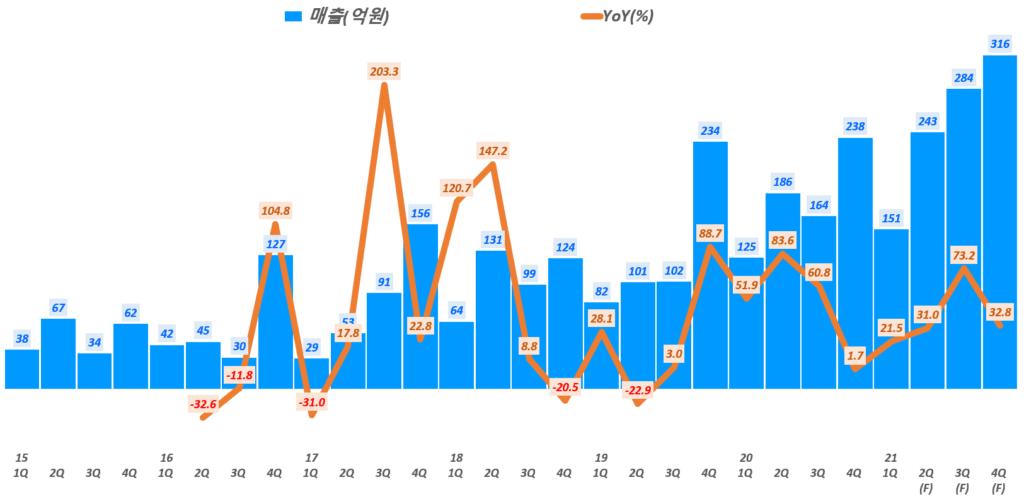 파크스시템스 실적, 분기별 파크시스템스 매출 전망( ~ 21년 4분기), Graph by Happist
