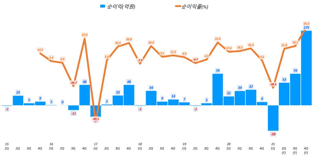 파크스시템스 실적, 분기별 파크시스템스 순이익 및 순이익률 추이( ~ 21년 4분기), Graph by Happist