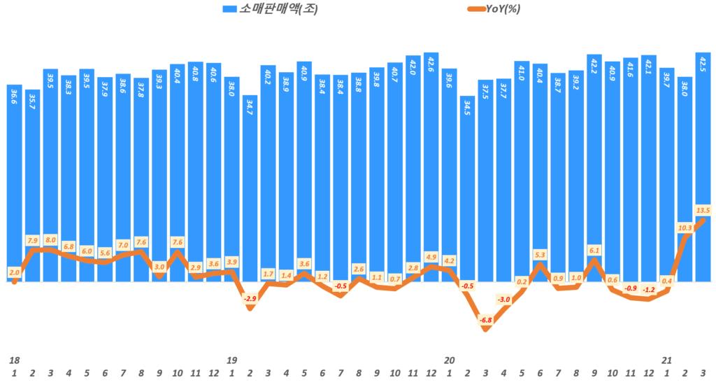 한국 월별 소매판매액 추이,( ~ 21년 3월), Data from Statistics Korea(KOSTAT),  Graph by Happist