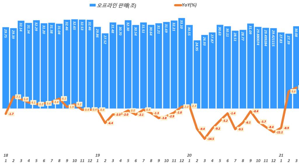 한국 월별 오프라인 판매액 추이,( ~ 21년 3월), Data from Statistics Korea(KOSTAT),  Graph by Happist