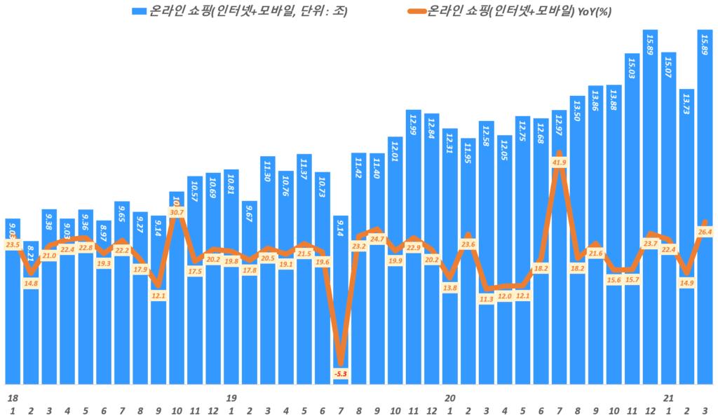 한국 월별 온라인쇼핑 거래액 추이,( ~ 21년 3월), 통계청 자료 기반,  Graph by Happist
