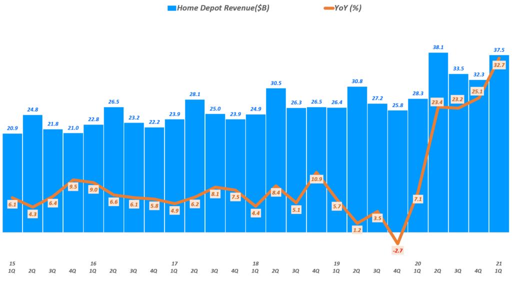 홈데포 실적, 분기별 홈데포 매출 및 매출 증가율 추이( ~ 21년 1분기), Quarterly Revenue of The Home Depot, Graph by Happist
