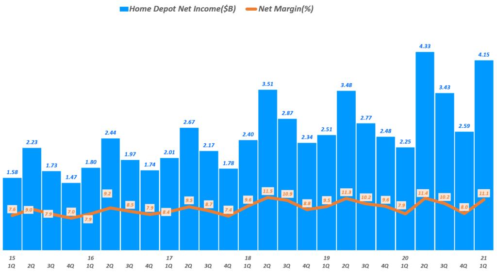 홈데포 실적, 분기별 홈데포 순이익 및 순이익률 추이( ~ 21년 1분기), Quarterly Home Depot Net Income($B) of The Home Depot, Graph by Happist