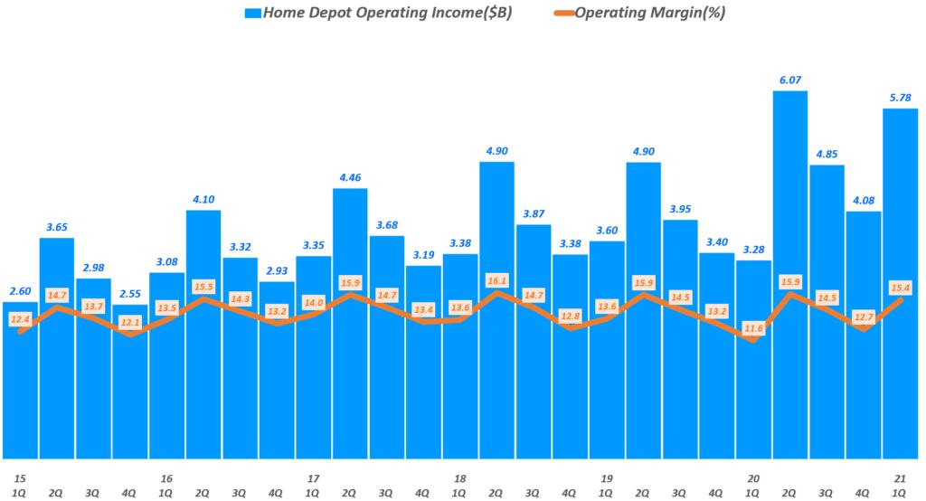 홈데포 실적, 분기별 홈데포 영업이익 및 영업이익률 추이( ~ 21년 1분기), Quarterly Home Depot Operating Income($B) of The Home Depot, Graph by Happist
