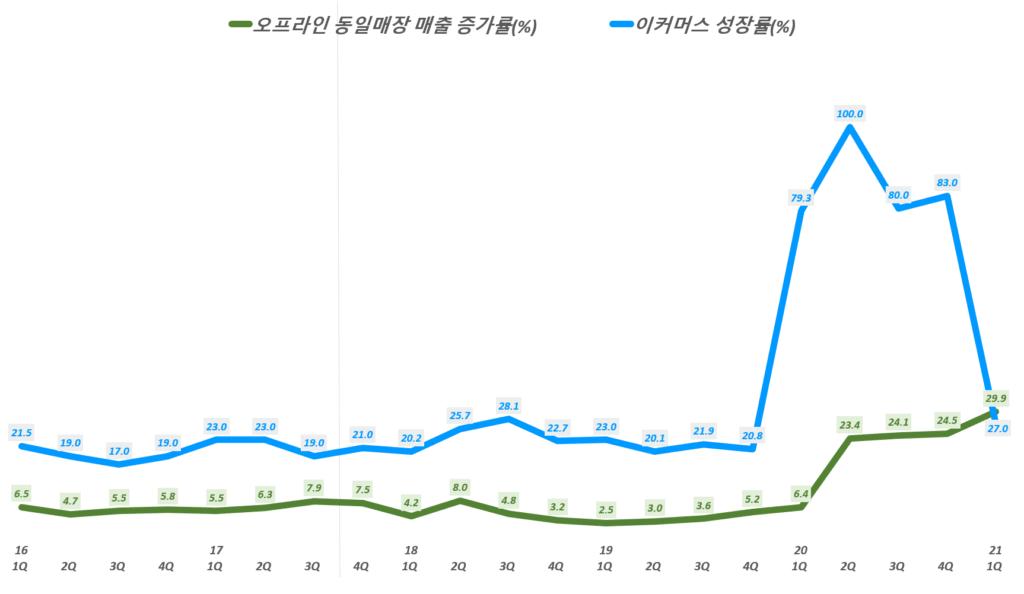 홈데포 실적, 분기별 홈데포 오프라인 동일 매장 매출 증가율 및 이커머스 증가률 추이( ~ 21년 1분기), Quarterly Total comparable sales increase of The Home Depot, Graph by Happist