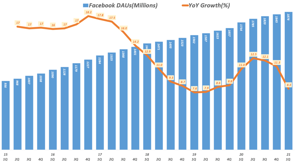 20년 1분기 페이스북 실적, 분기별 페이스북 일 사용자 추이( ~ 21년 1분기), Facebook DAUs & YoY Growth Rate, Graph by Happist