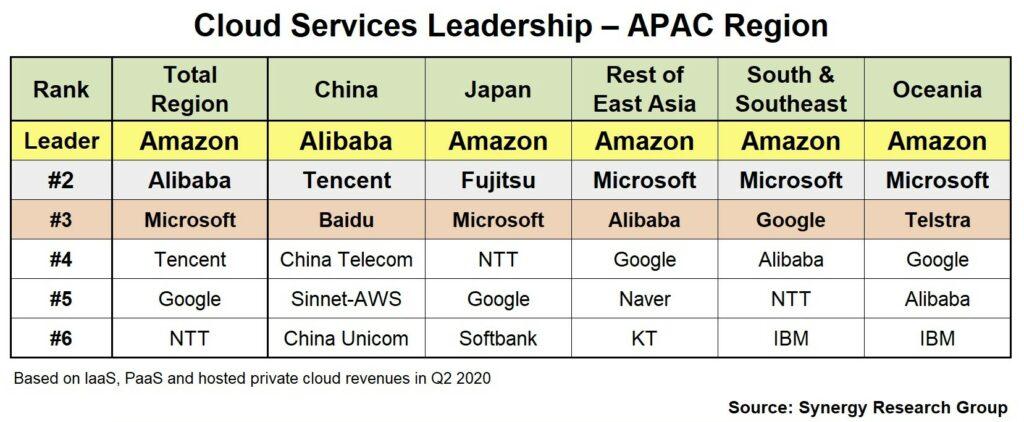20년 2분기 아시아 태평양 지역의 클라우드 서비스 점유율, Synergy Research group cloud market CIS_Q220