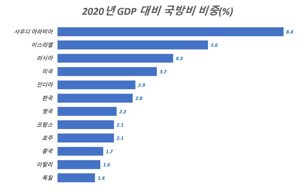 2020년 GDP 대비 국방비 비중이 높은 국가 순위