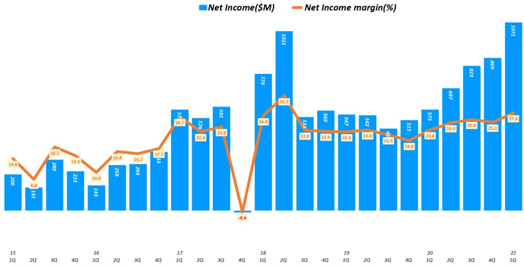 21년 1분기 램리서치 실적, 분기별 램리서치 순이익 추이( ~ 21년 1분기), Lam research Quarterly I Net Income, Graph by Happist