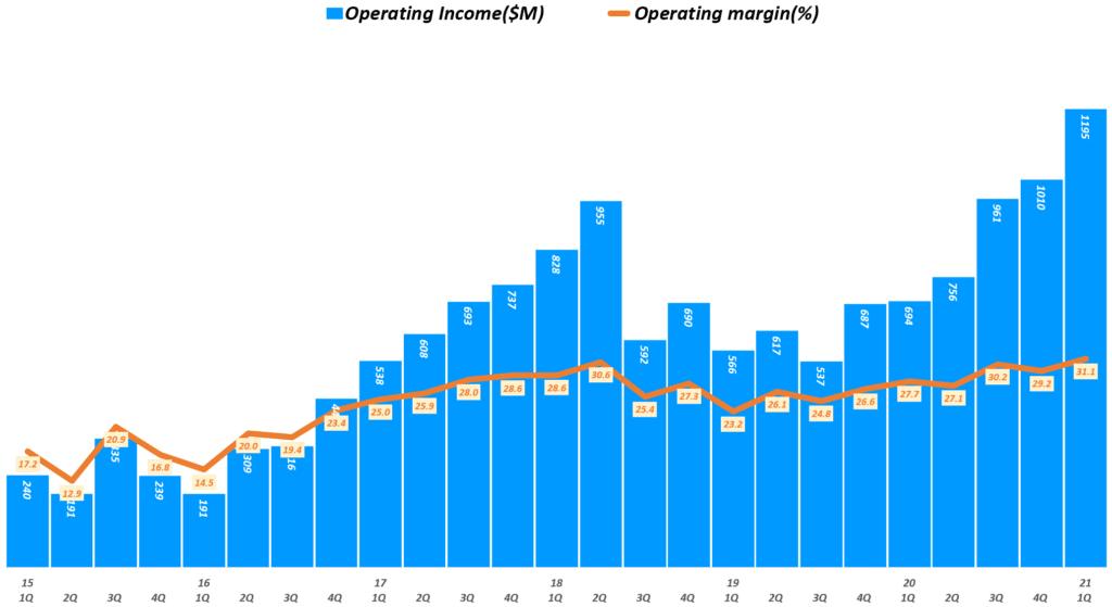 21년 1분기 램리서치 실적, 분기별 램리서치 영업이익 추이( ~ 21년 1분기), Lam research Quarterly Iperating Income, Graph by Happist