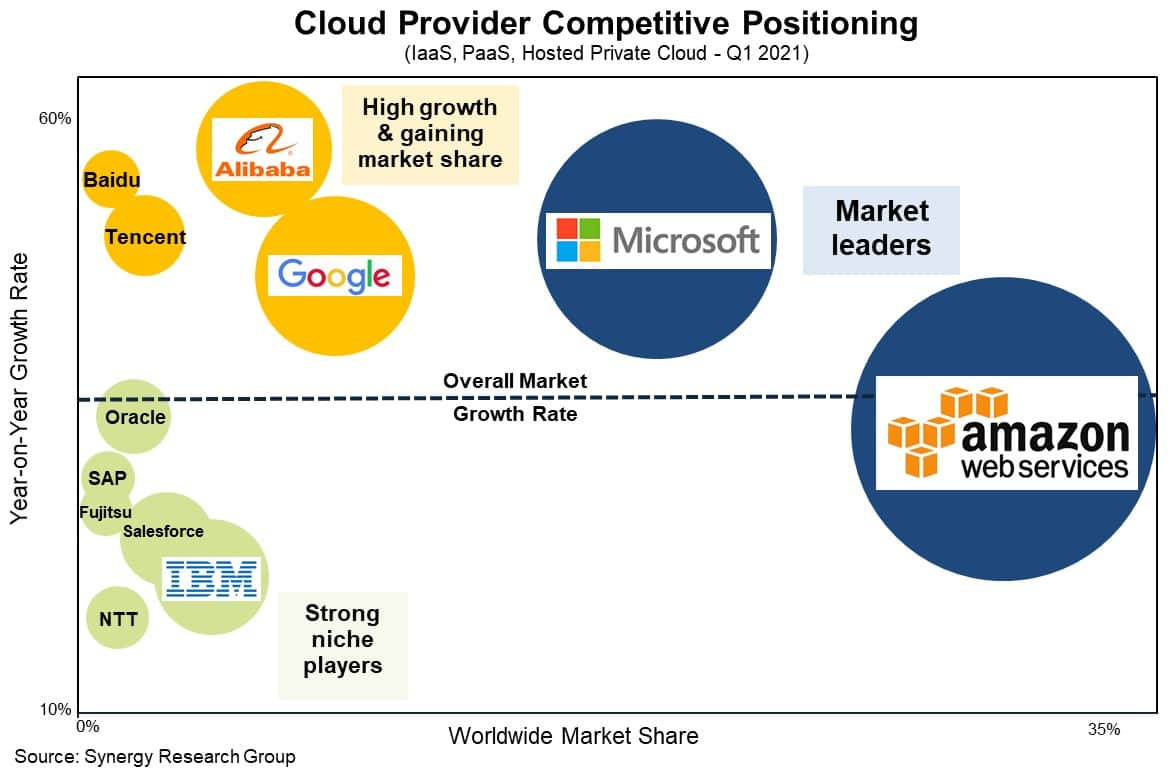 21년 1분기 세계 글라우드 서비스 시장 점유율 및 성장율 비교, Synergy Research group cloud market CIS_Q121