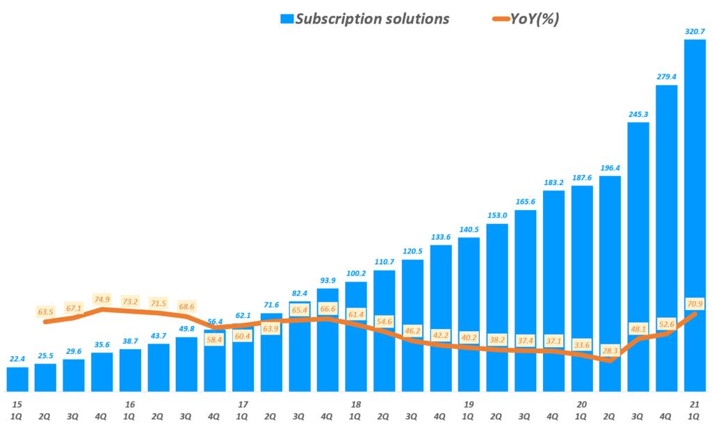 21년 1분기 쇼피파이 실적, 분기별 쇼피파이 구독 솔류션(Subscription Solutions) 매출 추이( ~ 21년 1분기), Shopify quarterly Subscription Solutions revenue & YoY growth rate(%), Graph by Happist
