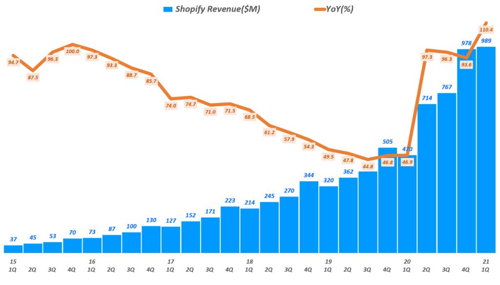 21년 1분기 쇼피파이 실적, 분기별 쇼피파이 매출 추이( ~ 21년 1분기), Shopify quarterly revenue & YoY growth rate(%), Graph by Happist