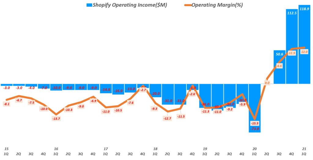 21년 1분기 쇼피파이 실적, 분기별 쇼피파이 영업이익 추이( ~ 21년 1분기), Shopify quarterly Operating Income & Operating margin(%), Graph by Happist