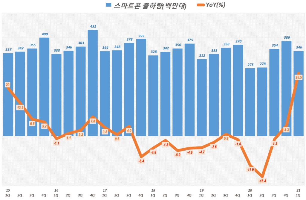 21년 1분기 스마트폰 수요. 분기별 스마트폰 출하량 추이( ~ 21년 1분기), Quarterly smart phone shipment trend, Graph by Happist