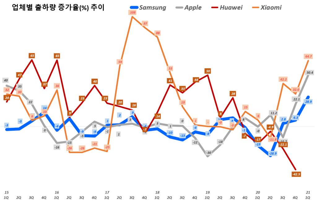 21년 1분기 스마트폰 수요. 업체별 스마트폰 출하량 추이( ~ 21년 1분기), Quarterly smart phone shipment trend per Bender, Graph by Happist