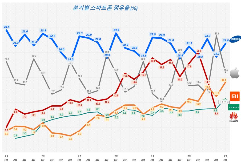 21년 1분기 스마트폰 점유율, 분기별 스마트폰 시장 점유율 추이( ~ 21년 1분기),  Smartphone Market share trend, Data Source - IDC, Graph by Happist