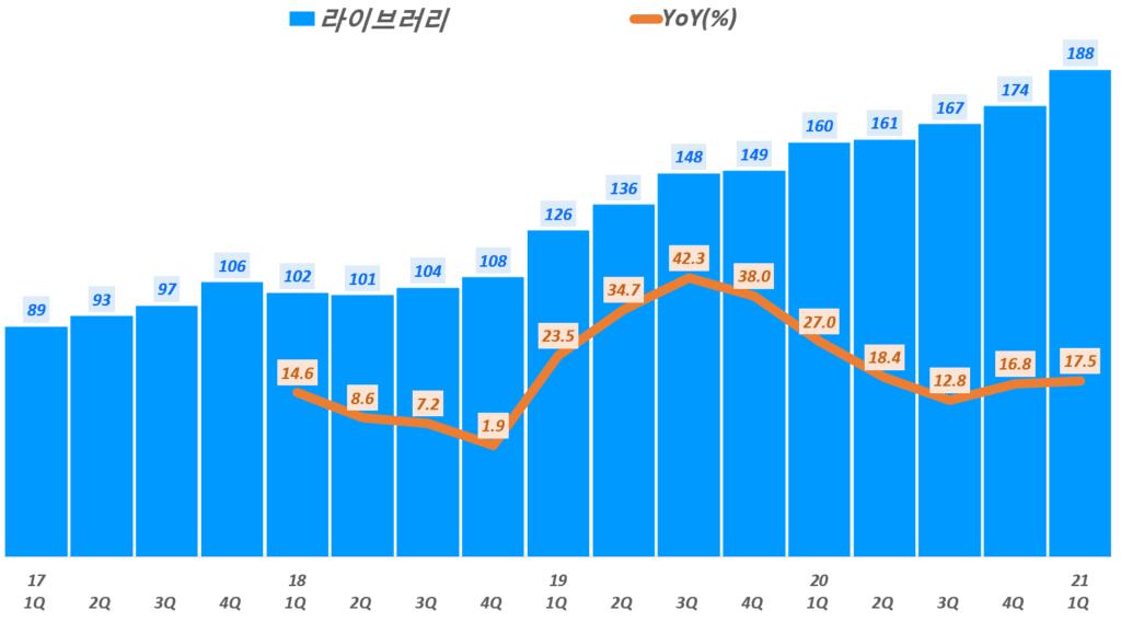 21년 1분기 스튜디오드래곤 실적, 분기별 스튜디오드래곤 라이브러리 추이, Graph by Happist