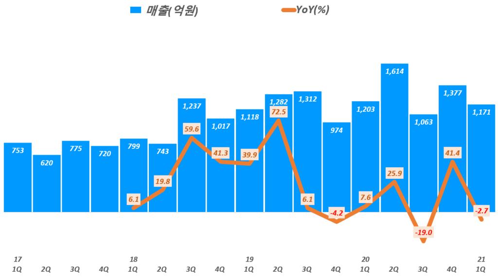 21년 1분기 스튜디오드래곤 실적, 분기별 스튜디오드래곤 매출 추이, Graph by Happist