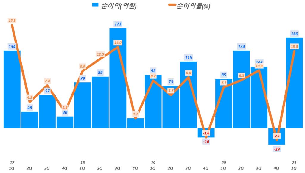 21년 1분기 스튜디오드래곤 실적, 분기별 스튜디오드래곤 순이익 추이( ~ 21년 1분기), Graph by Happist