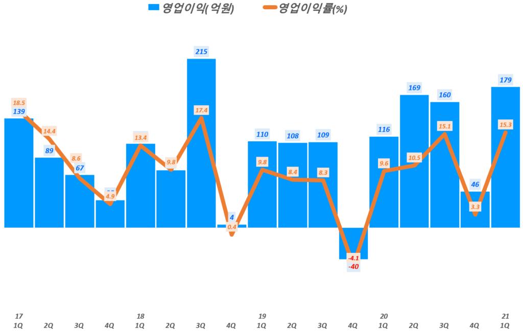 21년 1분기 스튜디오드래곤 실적, 분기별 스튜디오드래곤 영업이익 추이( ~ 21년 1분기), Graph by Happist