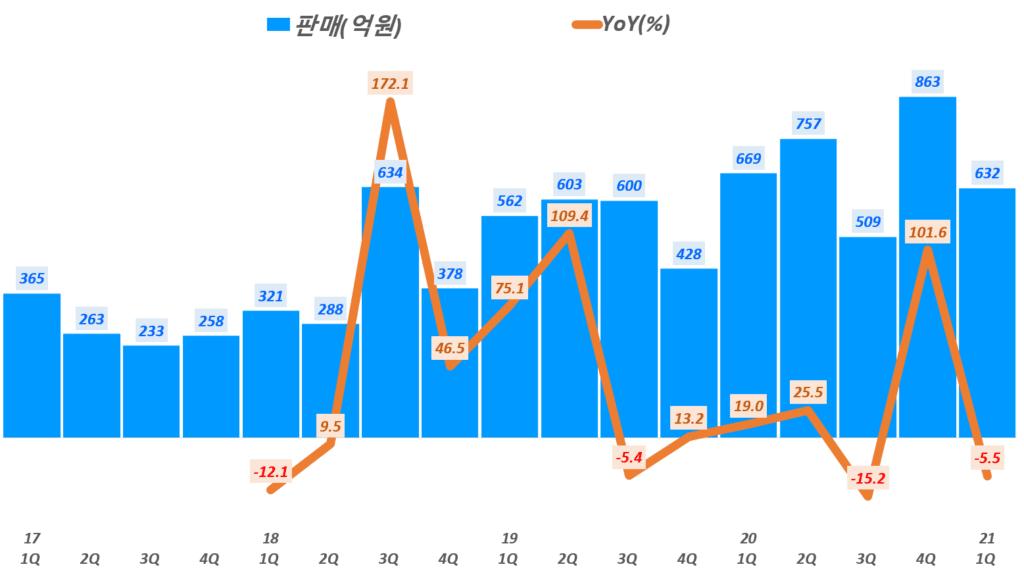 21년 1분기 스튜디오드래곤 실적, 분기별 스튜디오드래곤 판매 매출 추이, Graph by Happist
