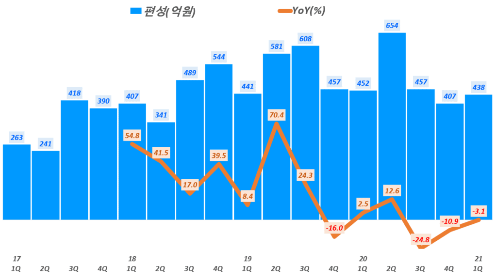 21년 1분기 스튜디오드래곤 실적, 분기별 스튜디오드래곤 편성 매출 추이, Graph by Happist