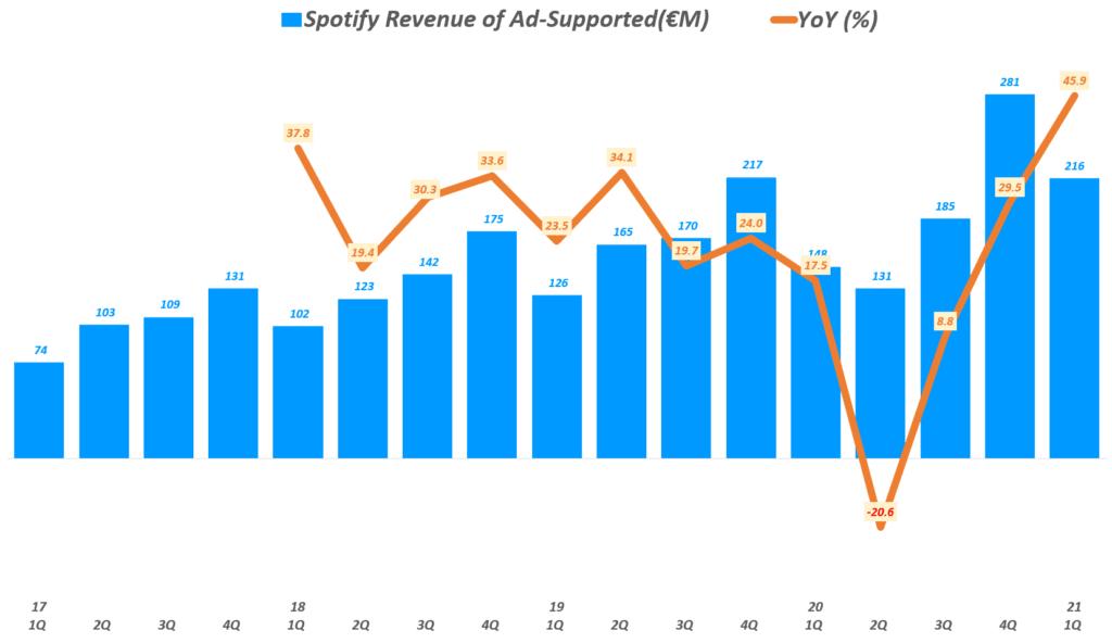 21년 1분기 스포티파이 실적, 분기별 스포티파이 광고 기반 매출( ~ 21년 1분기), Spotify querterly Revenue of Ad-Supported & YoY growth rate(%), Graph by Happist