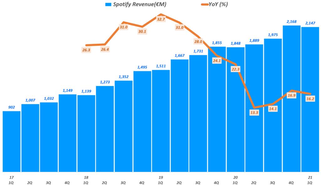 21년 1분기 스포티파이 실적, 분기별 스포티파이 매출 추이, Spotify querterly Revenue & YoY growth rate(%), Graph by Happist