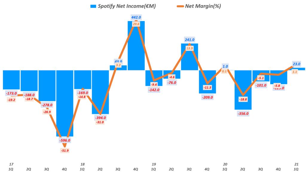 21년 1분기 스포티파이 실적, 분기별 스포티파이 순이익 추이( ~ 21년 1분기), Spotify querterly Ner Income & Net margin(%), Graph by Happist