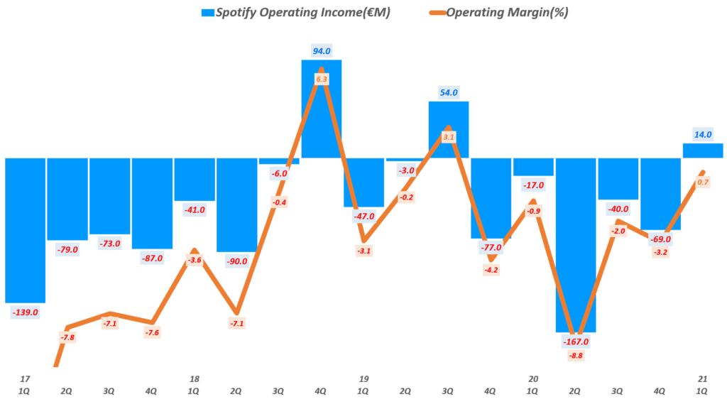 21년 1분기 스포티파이 실적, 분기별 스포티파이 영업이익 추이( ~ 21년 1분기), Spotify querterly Operating Income & Operating margin(%), Graph by Happist