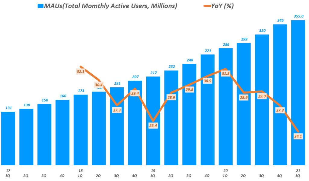 21년 1분기 스포티파이 실적, 분기별 스포티파이 월 사용자 추이( ~2021년 1분기), Spotify querterly MAUs, Graph by Happist