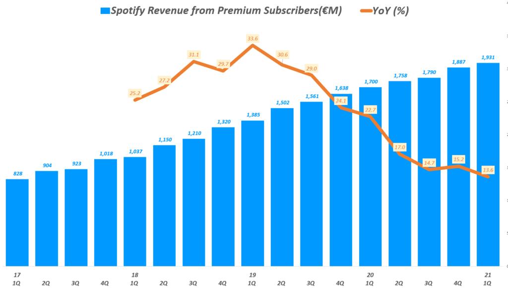21년 1분기 스포티파이 실적, 분기별 스포티파이 유료 가입자 기반 프리미엄 매출( ~ 21년 1분기), Spotify querterly Revenue of Premium & YoY growth rate(%), Graph by Happist