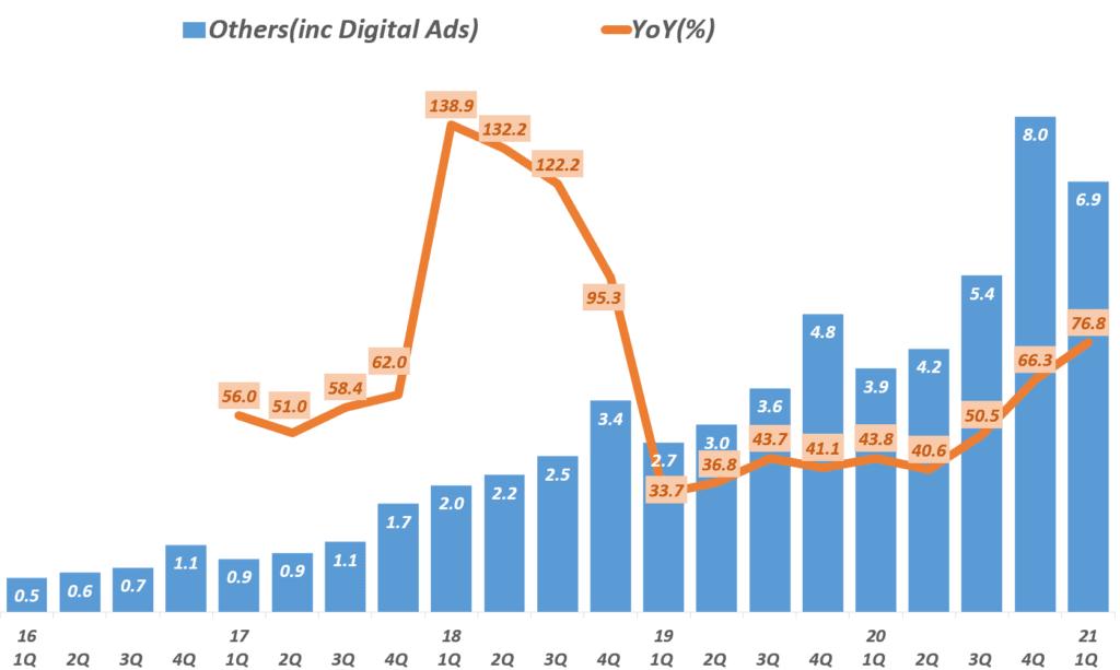 21년 1분기 아마존 실적, 분기별 아마존 디지탈 광고가 주를 이루는 기타 부문 분기별 매출 추이( ~ 2021년 1분기) Amazon  digital ads, Graph by Happist