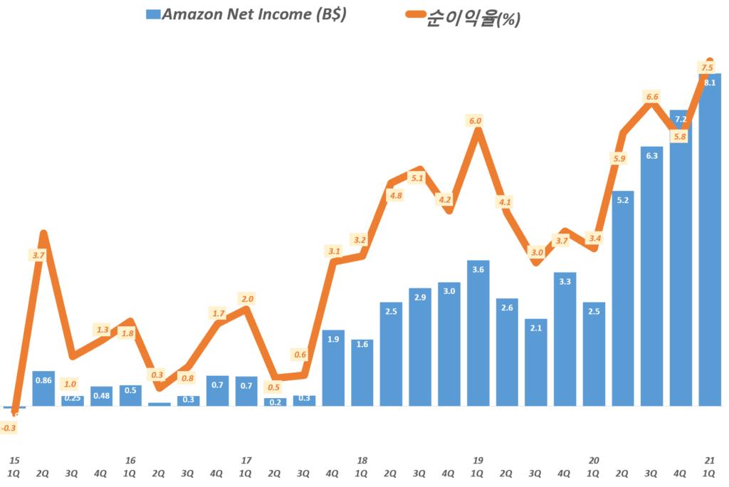 21년 1분기 아마존 실적, 분기별 아마존 순이익 및 순이익율 추이( ~ 2021년 1분기) Amazo Net Imcome & Net Income Margin by quarter, Graph by Happist