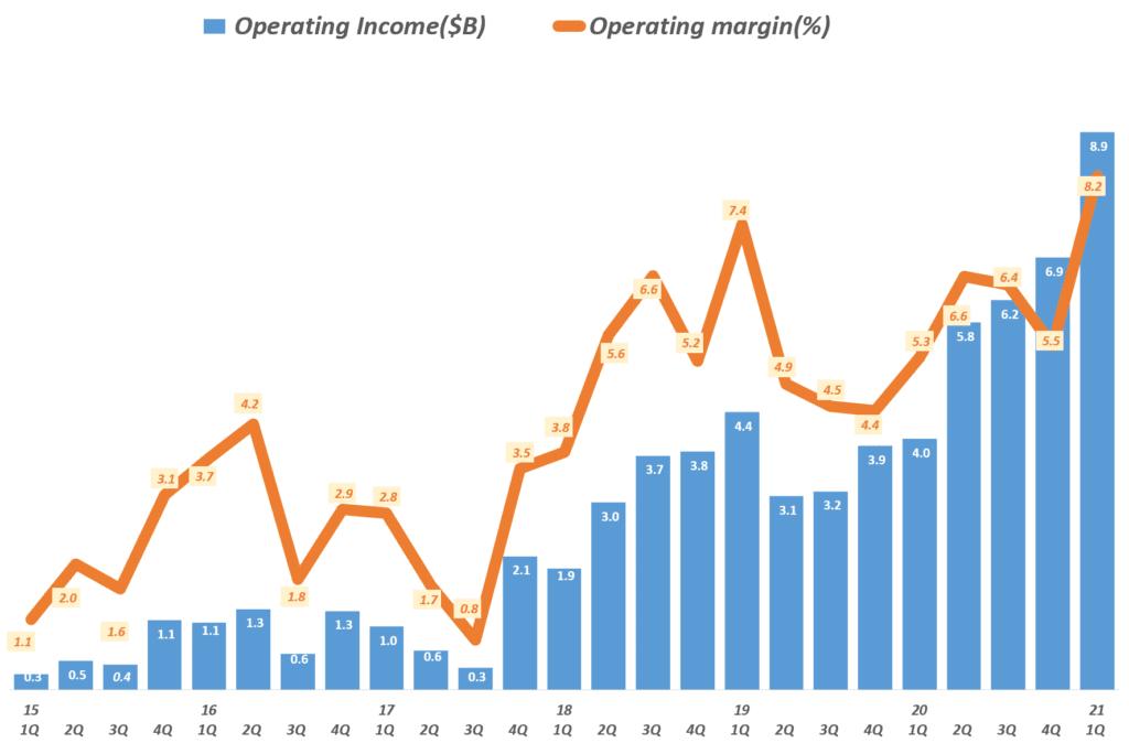 21년 1분기 아마존 실적, 분기별 아마존 영업이익 및 영업이익율 추이( ~ 2021년 1분기), Amazo Operating Income & Operating Margin(%) by quarter, Graph by Happist