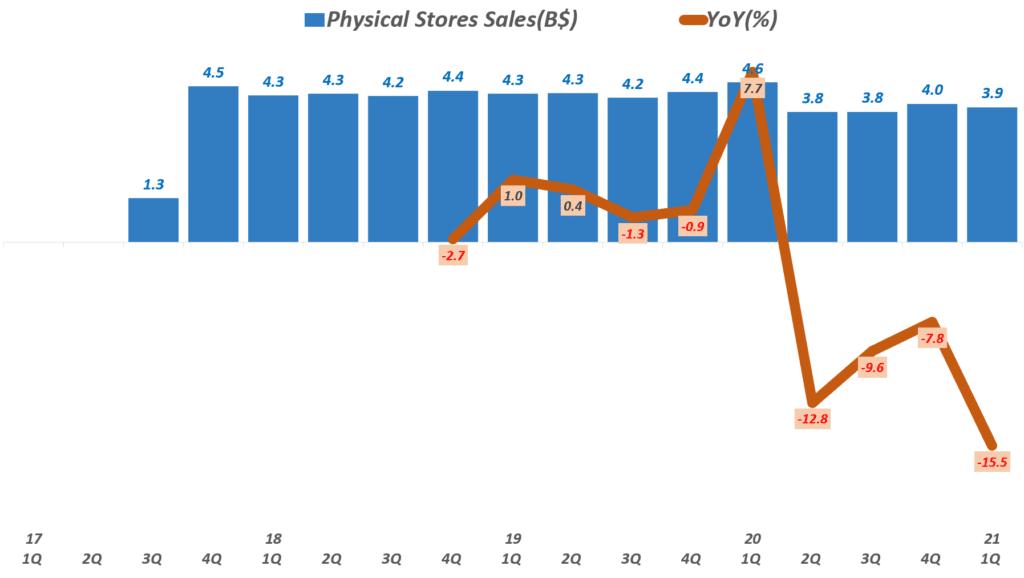 21년 1분기 아마존 실적, 분기별 아마존 오프라인 실적 추이( ~ 2021년 1분기), Physical Stores Sales, Graph by Happist