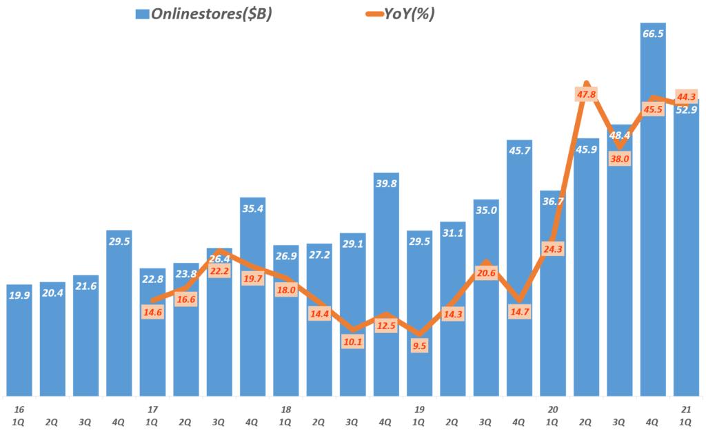 21년 1분기 아마존 실적, 분기별 아마존 온라인 스토어 매출 및 전년 비 증가율 추이,( ~ 2021년 1분기), Amazon Online stores sales, Graph by Happist
